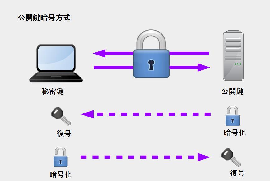 SSH 公開鍵暗号方式のイメージ