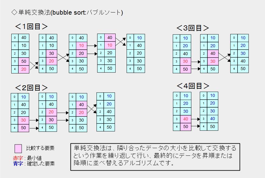 単純交換法(bubble sort:バブルソート)のイメージ