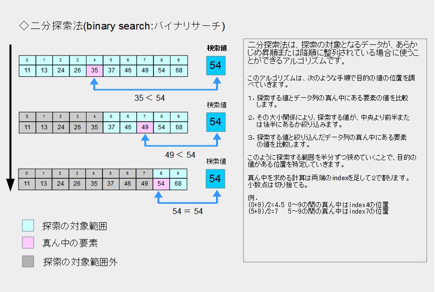 二分探索法(binary search:バイナリサーチ)のイメージ