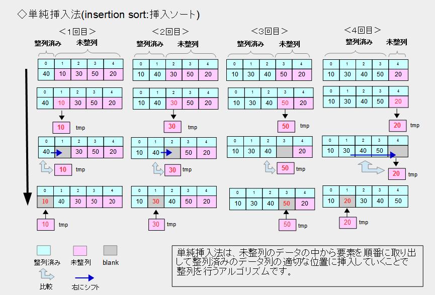 単純挿入法(insertion sort:挿入ソート)のイメージ。