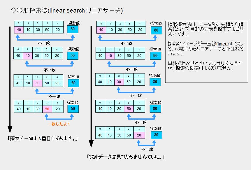 線形探索法(リニアサーチ)のイメージ