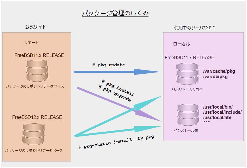 FreeBSD パッケージ管理のイメージ