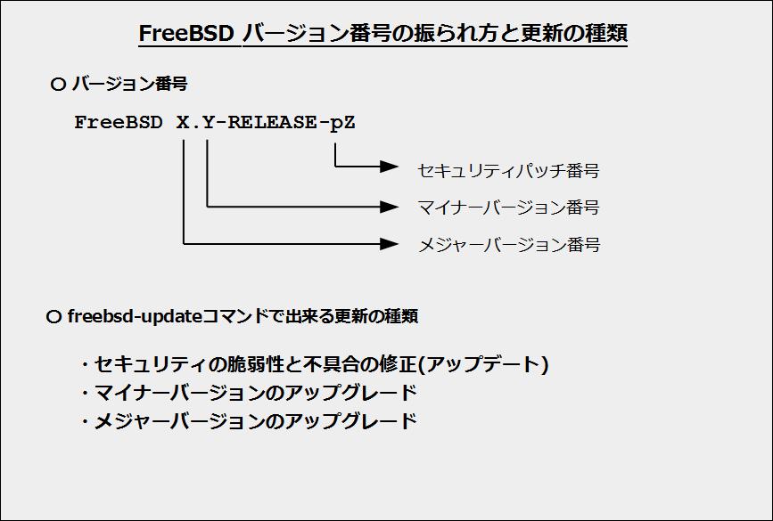 FreeBSDのバージョン番号